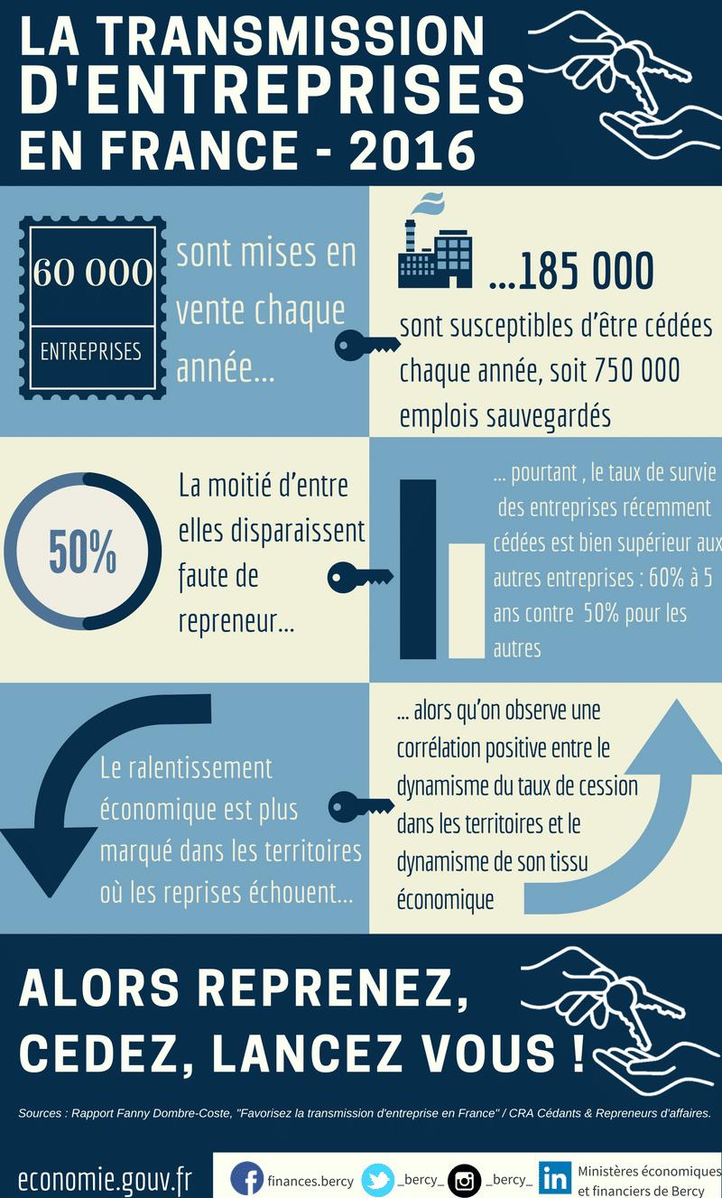 Les chiffres de la transmission d'entreprises en France