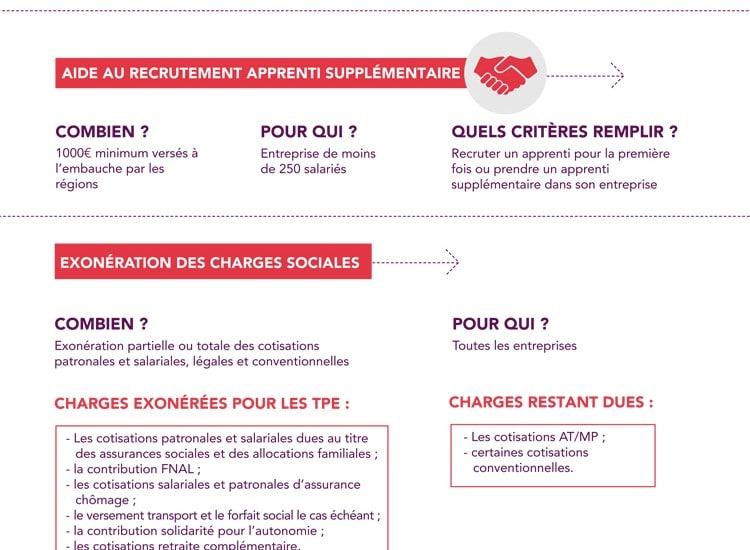 aides à l'apprentissage